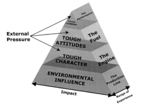 mental-toughness-pyramid